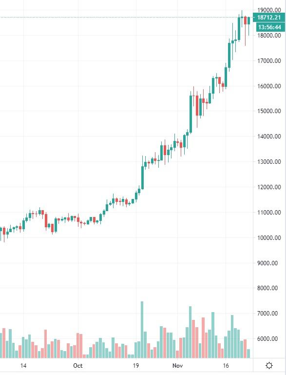 bitcoin-kurssi-20201123