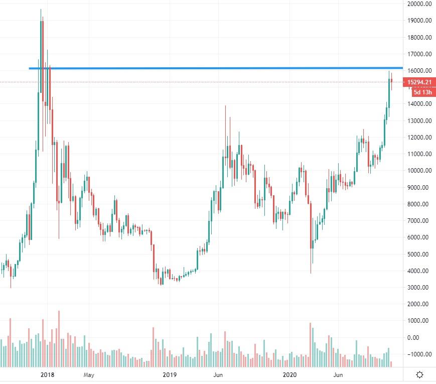 bitcoin-kurssi20201110
