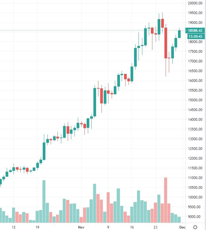 bitcoin-kurssi20201130