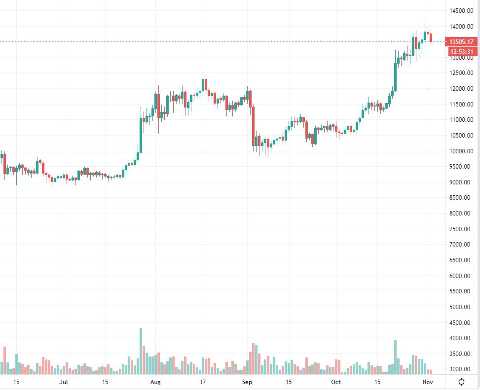 bitcoinkurssi20201102