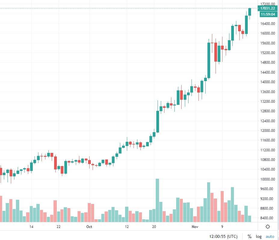 bitcoinkurssi20201117