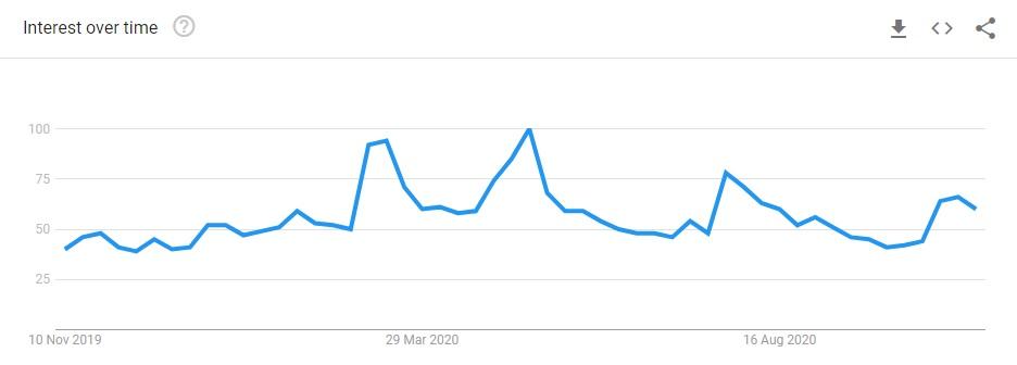 google-trend-bitcoin20201110