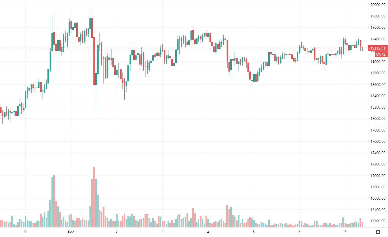 bitcoin-kurssi-20201207