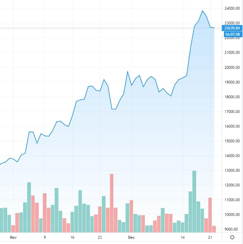bitcoinkurssi-20201222