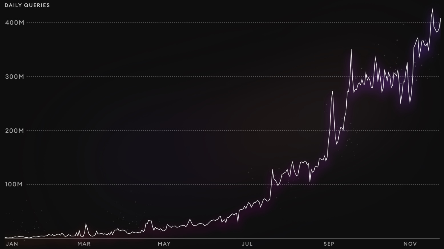 thegraph-daily