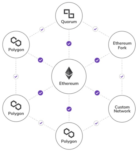 polygon-ethereum